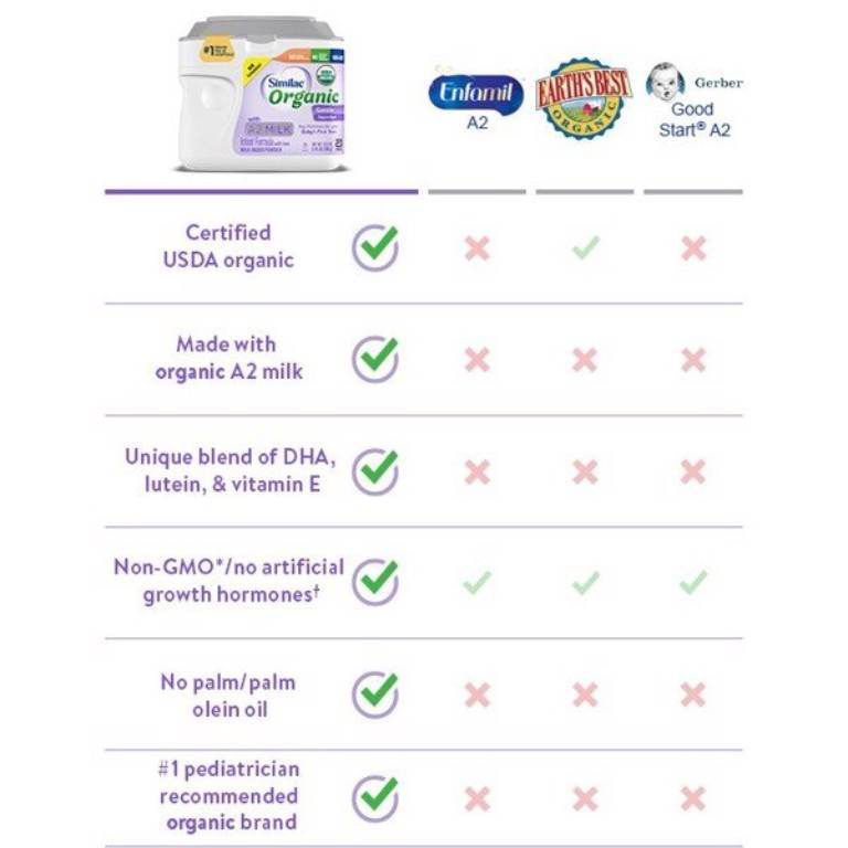 Similac Organic Gentle with A2 Milk Infant Formula